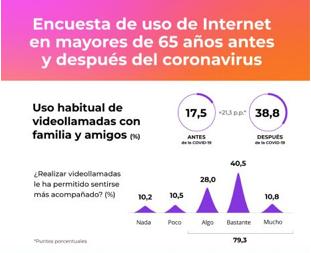 Encuesta de sobre el uso de internet en mayores de 65 años